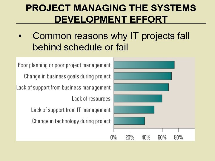PROJECT MANAGING THE SYSTEMS DEVELOPMENT EFFORT • Common reasons why IT projects fall behind