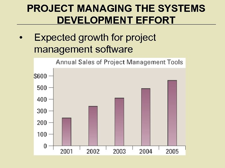 PROJECT MANAGING THE SYSTEMS DEVELOPMENT EFFORT • Expected growth for project management software