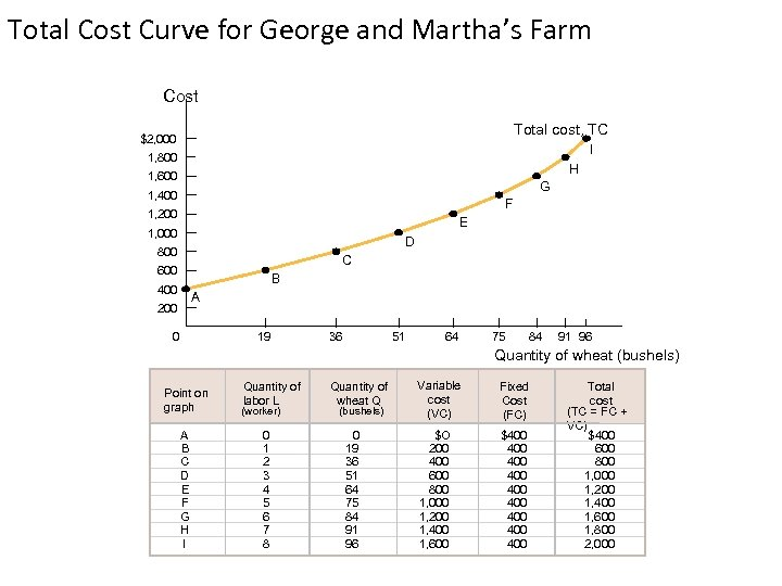 Total Cost Curve for George and Martha's Farm Cost Total cost, TC $2, 000