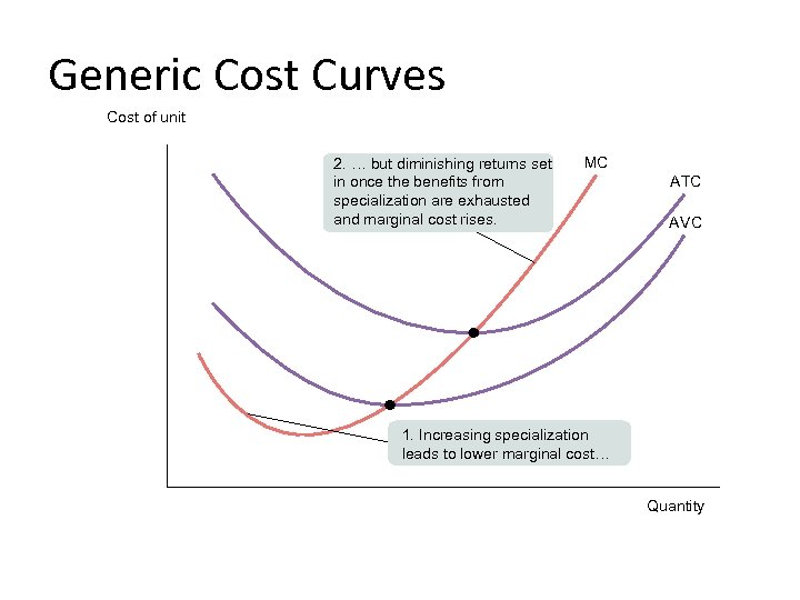 Generic Cost Curves Cost of unit 2. … but diminishing returns set in once