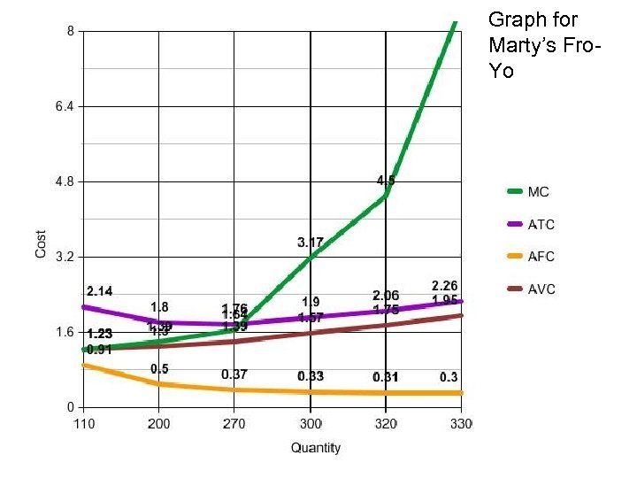 Graph for Marty's Fro. Yo