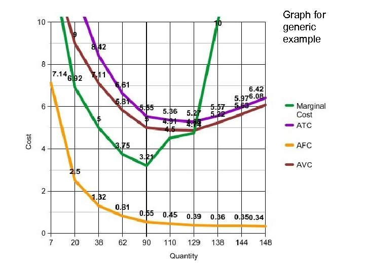 Graph for generic example