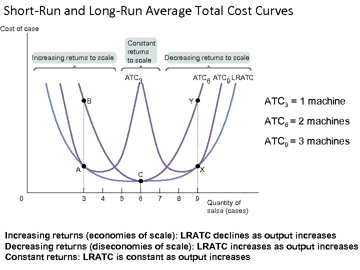 Short-Run and Long-Run Average Total Cost Curves Cost of case Constant returns to scale