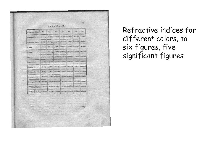 Refractive indices for different colors, to six figures, five significant figures