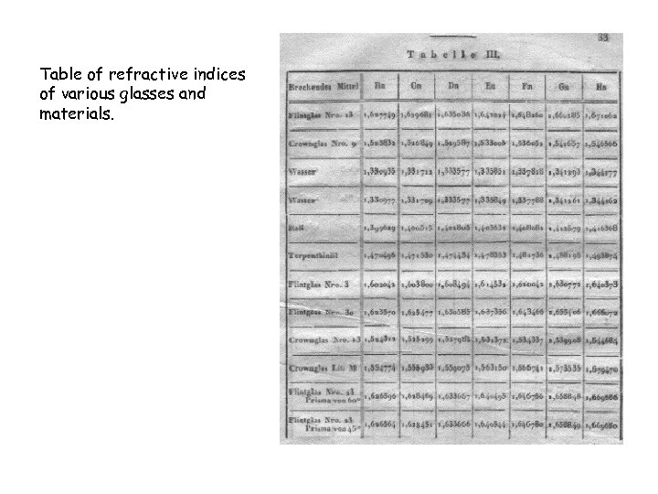 Table of refractive indices of various glasses and materials.