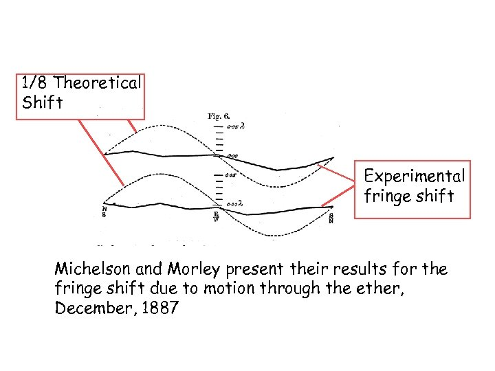 1/8 Theoretical Shift Experimental fringe shift Michelson and Morley present their results for the