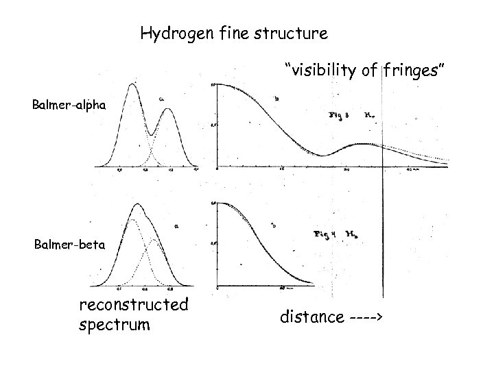 "Hydrogen fine structure ""visibility of fringes"" Balmer-alpha Balmer-beta reconstructed spectrum distance ---->"