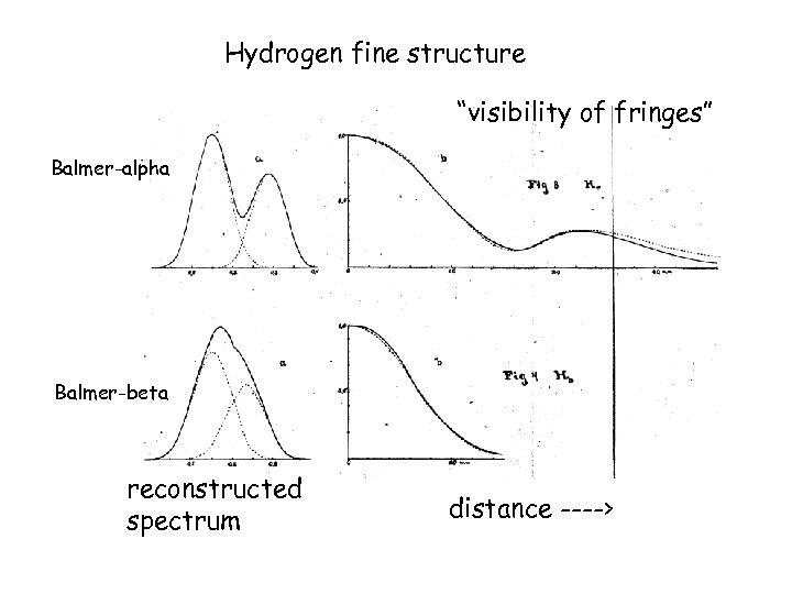 "Hydrogen fine structure ""visibility of fringes"" Balmer-alpha Balmer-beta reconstructed spectrum distance ---->"