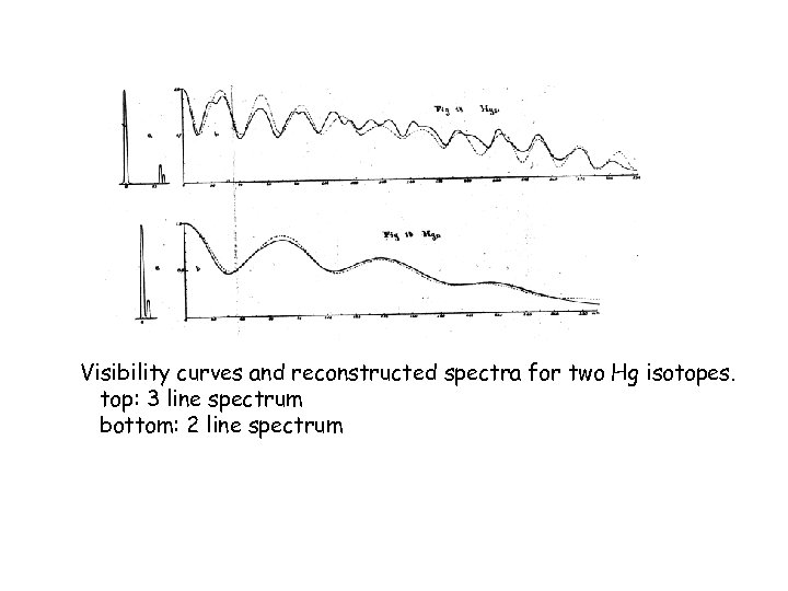 Visibility curves and reconstructed spectra for two Hg isotopes. top: 3 line spectrum bottom: