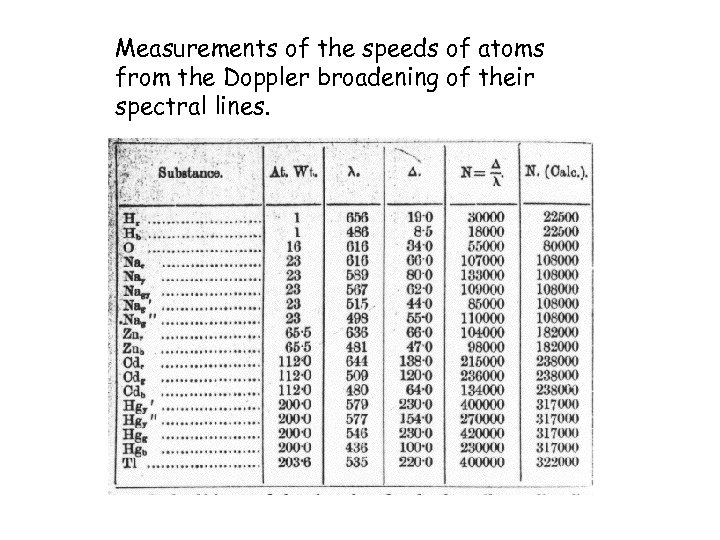 Measurements of the speeds of atoms from the Doppler broadening of their spectral lines.
