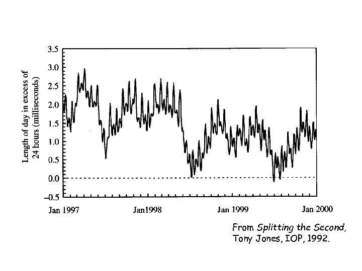 From Splitting the Second, Tony Jones, IOP, 1992.