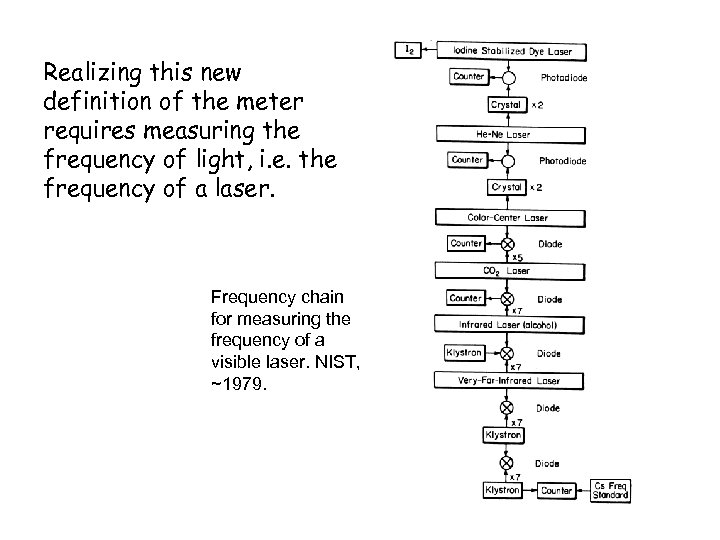 Realizing this new definition of the meter requires measuring the frequency of light, i.
