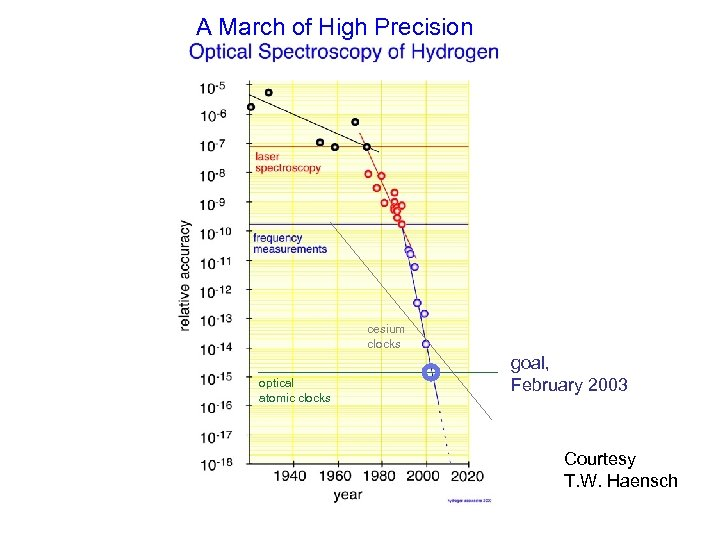 A March of High Precision cesium clocks optical atomic clocks goal, February 2003 Courtesy