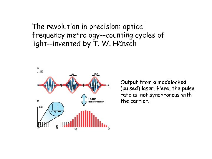The revolution in precision: optical frequency metrology--counting cycles of light--invented by T. W. Hänsch