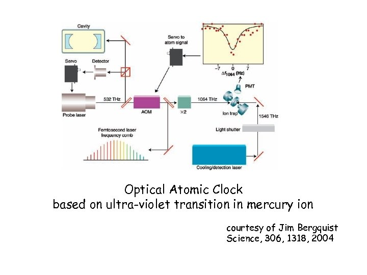 Optical Atomic Clock based on ultra-violet transition in mercury ion courtesy of Jim Bergquist