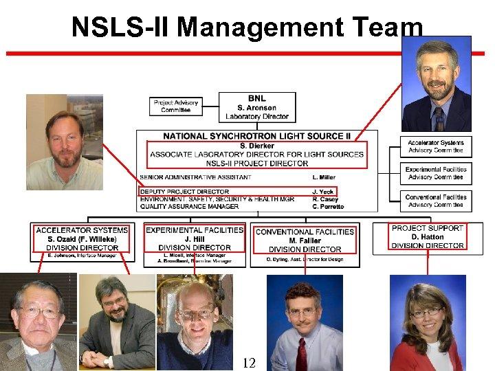 NSLS-II Management Team 12 BROOKHAVEN SCIENCE