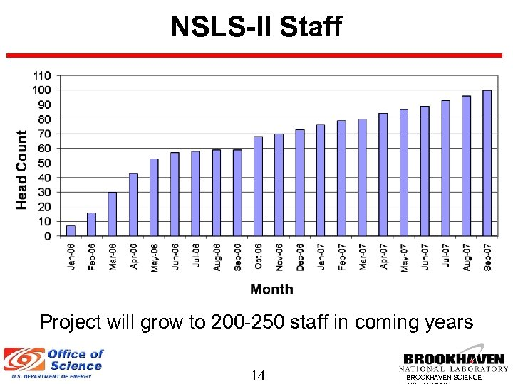 NSLS-II Staff Project will grow to 200 -250 staff in coming years 14 BROOKHAVEN
