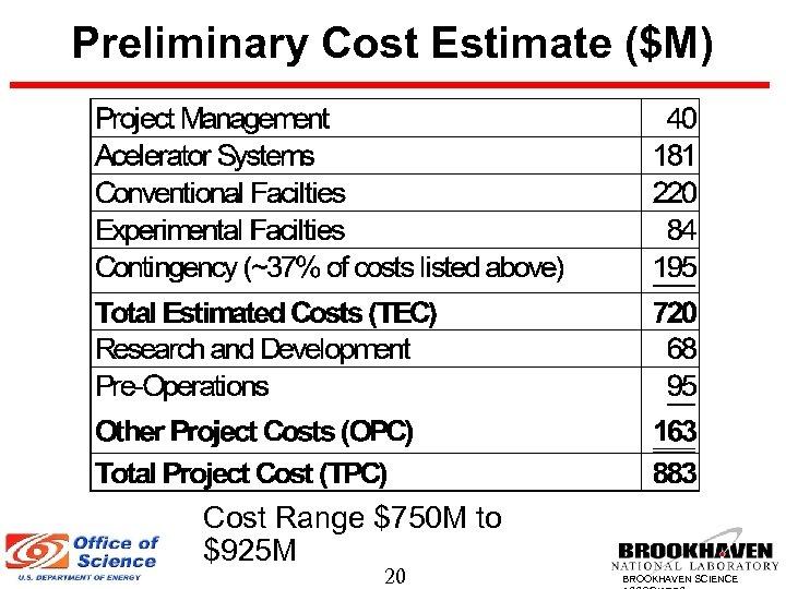 Preliminary Cost Estimate ($M) Cost Range $750 M to $925 M 20 BROOKHAVEN SCIENCE