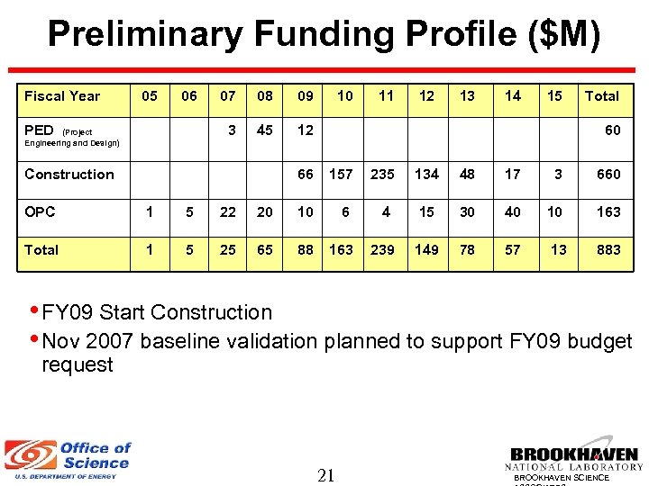 Preliminary Funding Profile ($M) Fiscal Year 05 06 (Project Engineering and Design) 08 09