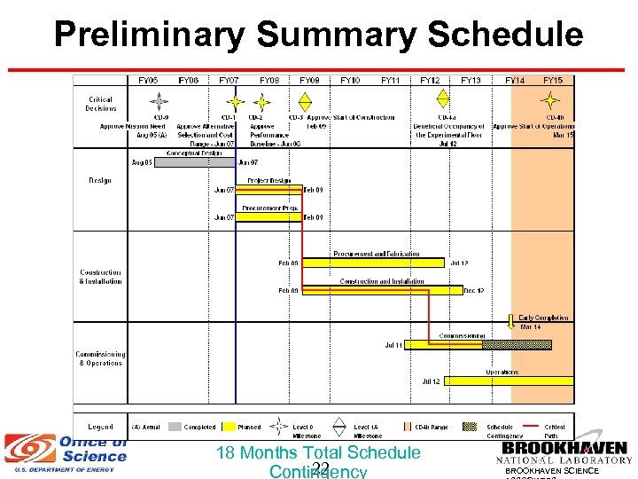 Preliminary Summary Schedule 18 Months Total Schedule 22 Contingency BROOKHAVEN SCIENCE
