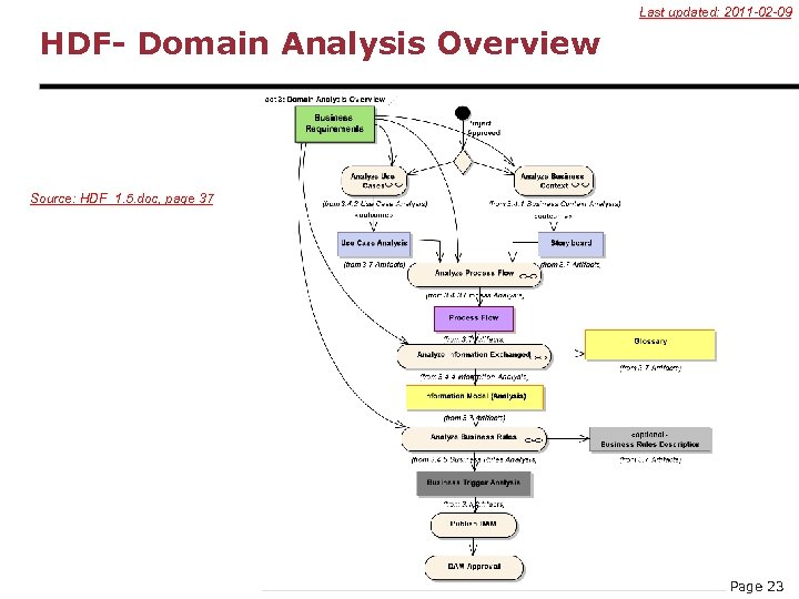 Last updated: 2011 -02 -09 HDF- Domain Analysis Overview Source: HDF_1. 5. doc, page