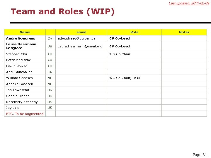 Last updated: 2011 -02 -09 Team and Roles (WIP) Name email Role André Boudreau