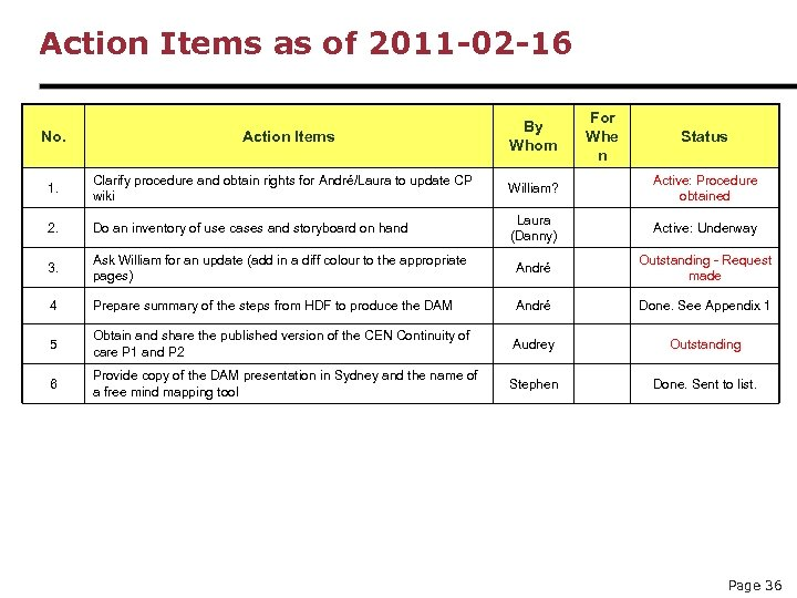 Action Items as of 2011 -02 -16 No. Action Items By Whom For Whe