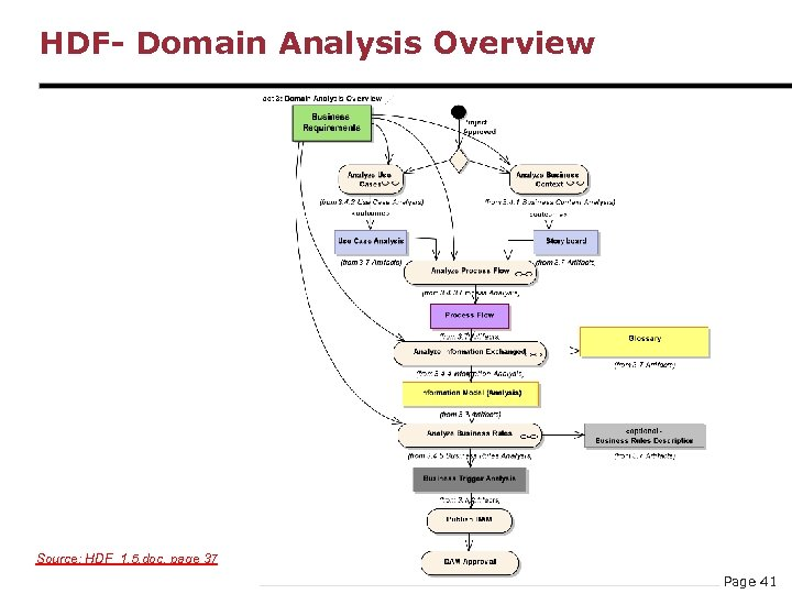 HDF- Domain Analysis Overview Source: HDF_1. 5. doc, page 37 Page 41