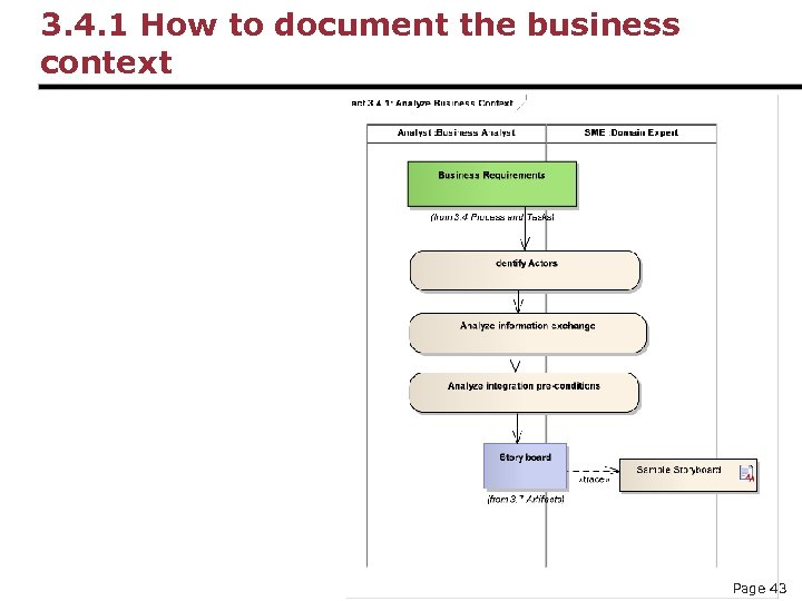 3. 4. 1 How to document the business context Page 43