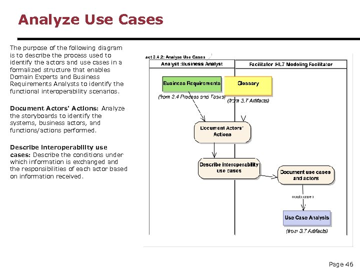 Analyze Use Cases The purpose of the following diagram is to describe the process