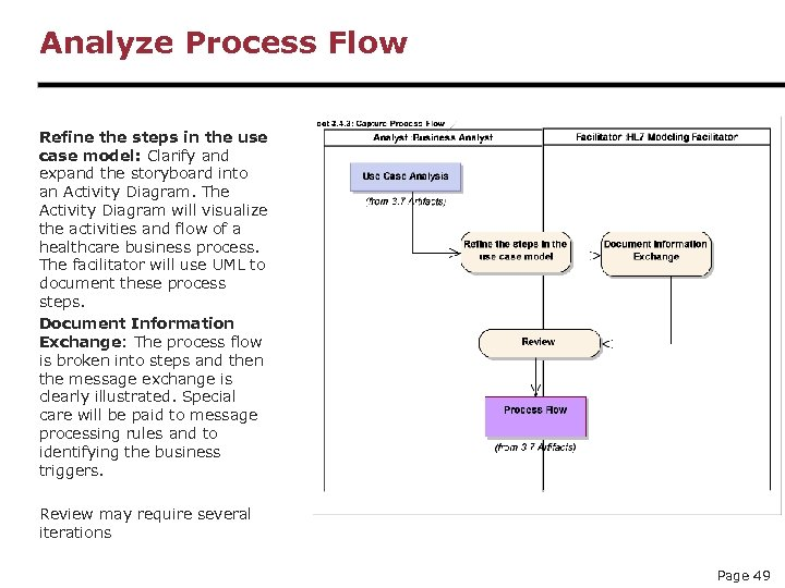 Analyze Process Flow Refine the steps in the use case model: Clarify and expand