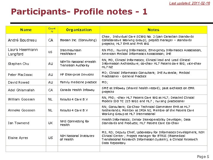 Last updated: 2011 -02 -16 Participants- Profile notes - 1 Name Count ry Organization