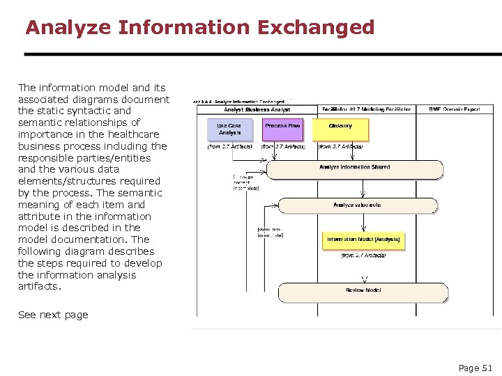 Analyze Information Exchanged The information model and its associated diagrams document the static syntactic