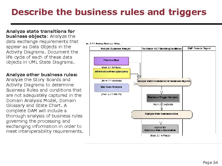 Describe the business rules and triggers Analyze state transitions for business objects: Analyze the