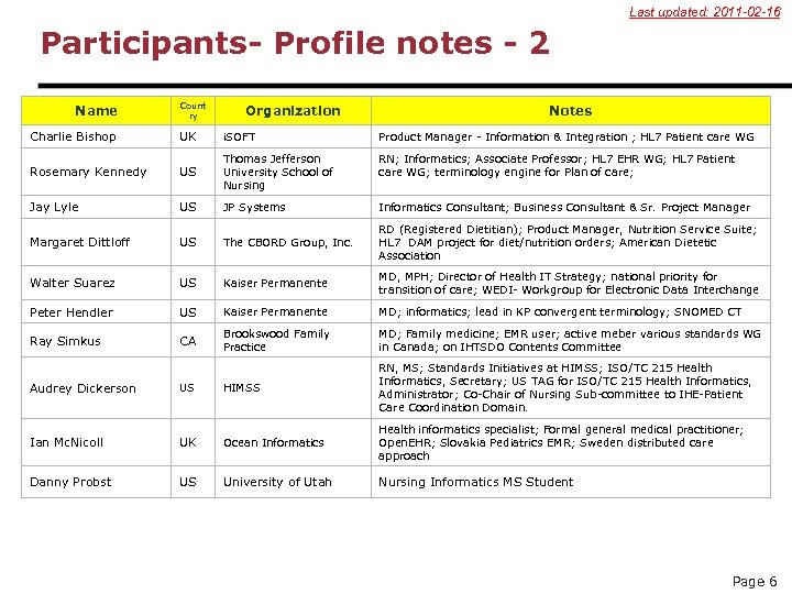 Last updated: 2011 -02 -16 Participants- Profile notes - 2 Name Charlie Bishop Count