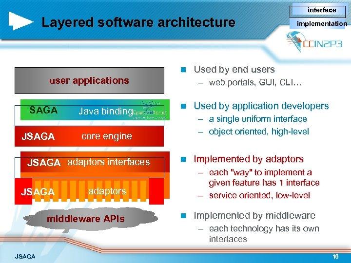 interface Layered software architecture n user applications SAGA Java binding JSAGA n JSAGA Used