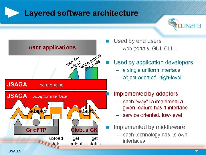 Layered software architecture n user applications – web portals, GUI, CLI… us fer tat