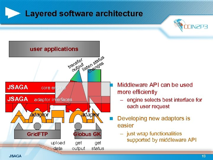 Layered software architecture user applications us fer tat s s s ran tput sten
