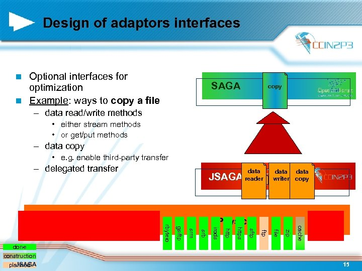 Design of adaptors interfaces Optional interfaces for optimization n Example: ways to copy a