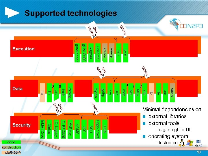 Supported technologies Ot rs he id Gr no. h tec local ssh naregi cream