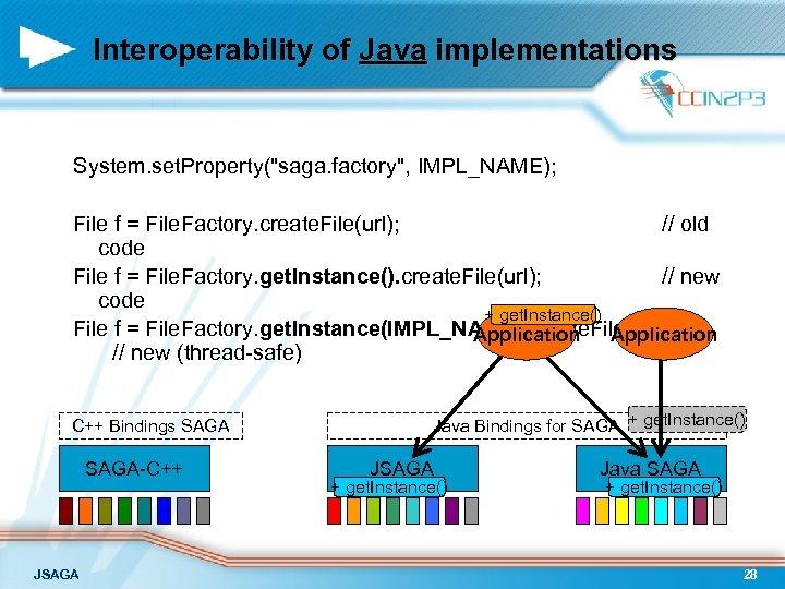 Interoperability of Java implementations System. set. Property(