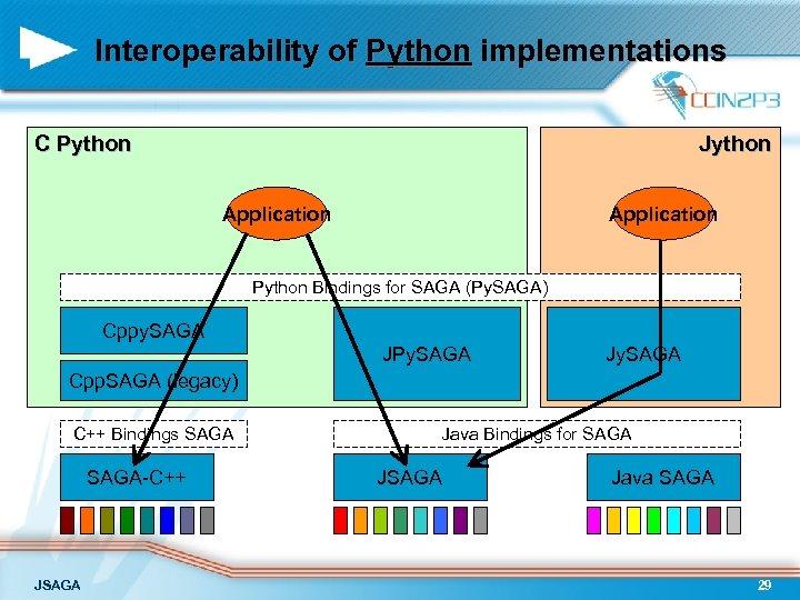 Interoperability of Python implementations C Python Jython Application Python Bindings for SAGA (Py. SAGA)