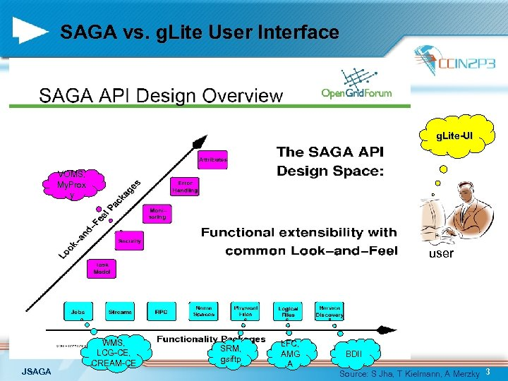 SAGA vs. g. Lite User Interface g. Lite-UI VOMS, My. Prox y user JSAGA