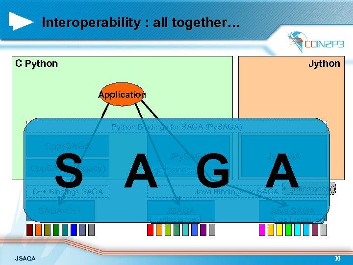 Interoperability : all together… C Python Jython Application Python Bindings for SAGA (Py. SAGA)