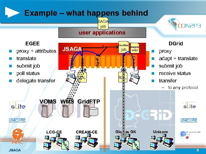 Example – what happens behind SAGA job user applications n RSL wrapper script Globus