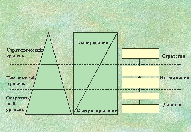 Планирование Стратегический уровень Стратегия Информация Тактический уровень Оперативный уровень Данные Контролирование