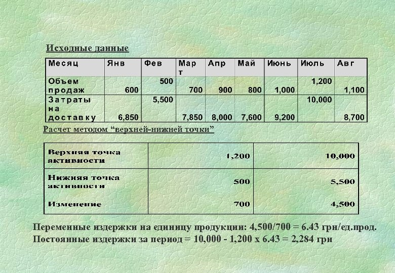 """Исходные данные Расчет методом """"верхней-нижней точки"""" Переменные издержки на единицу продукции: 4, 500/700 ="""