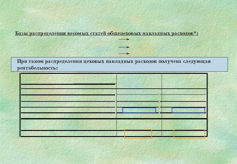 Базы распределения весомых статей общецеховых накладных расходов*: При таком распределении цеховых накладных расходов получена