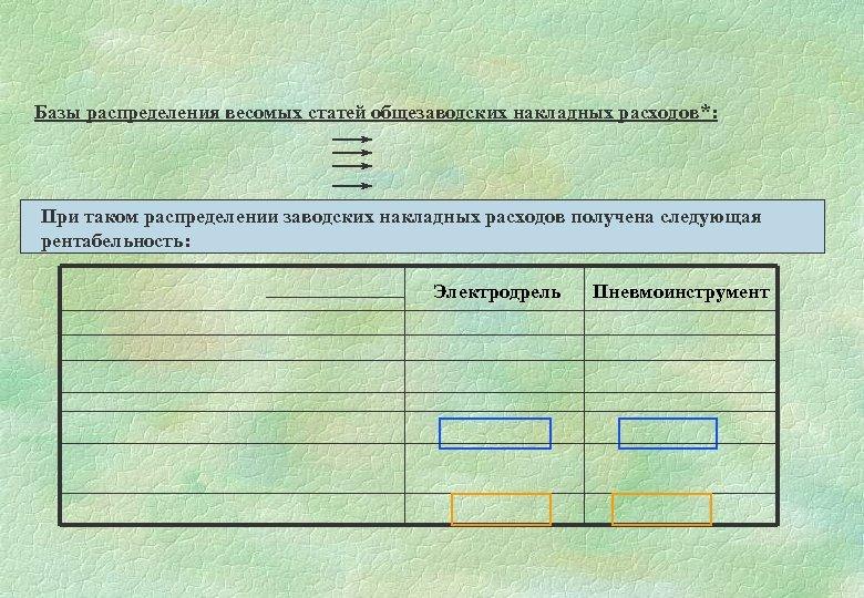 Базы распределения весомых статей общезаводских накладных расходов*: При таком распределении заводских накладных расходов получена