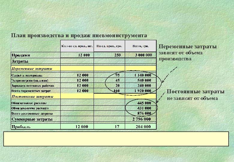 План производства и продаж пневмоинструмента Переменные затраты зависят от объема производства Постоянные затраты не